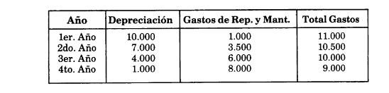 tabla de dep. digitos decrecientes
